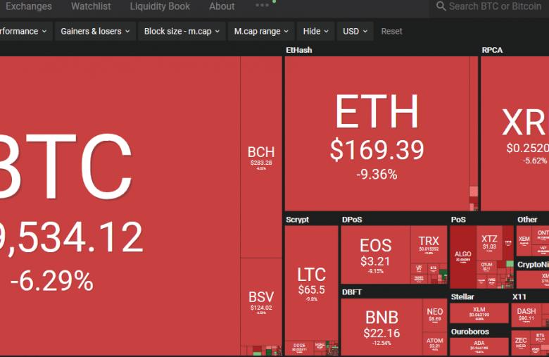 Le Bitcoin (BTC) tombe à 9500$