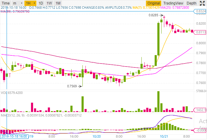 Pump cours omg omisego 0.82$