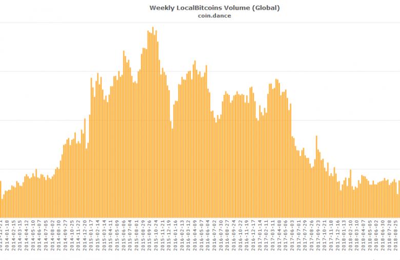 chute des échanges btc sur localbitcoins