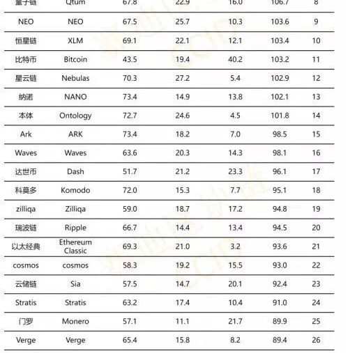 classement chinois projets blockchain CCID China Center for Information and Industry Development