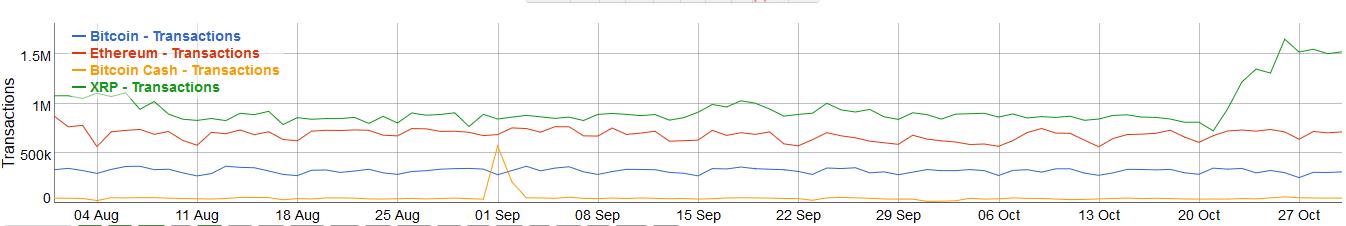hausse des transactions ripple xrp