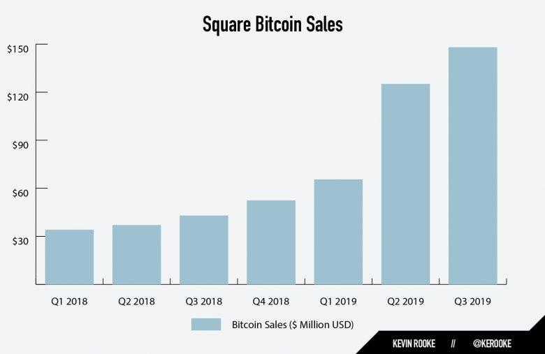 L'application Cash App de la société Square a vendu pour 148 millions de dollars de Bitcoin BTC au 3è trimestre 2019