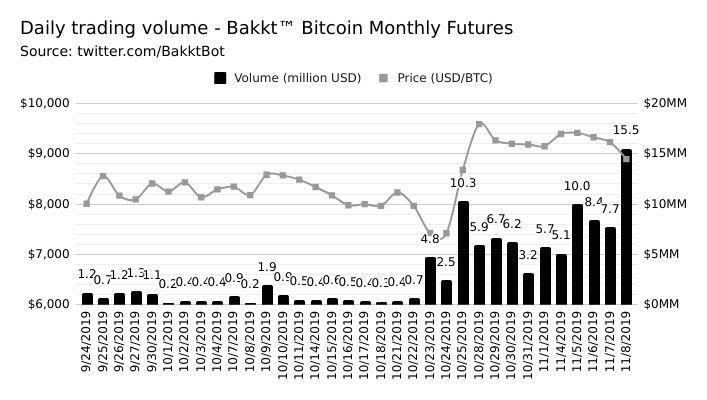 Le volume de trading des Bitcoin Futures de BAKKT continue de monter