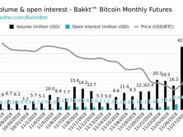 Le volume journalier des Bitcoin Futures de BAKKT monte à 42 millions de dollars