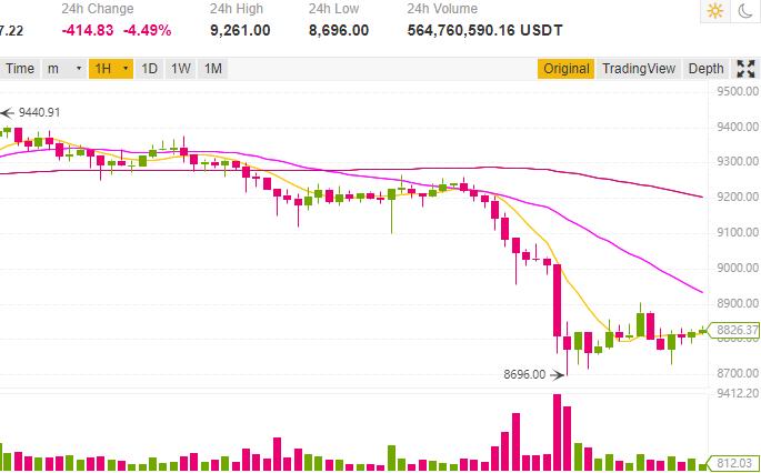 bitcoin chute sous 9000$