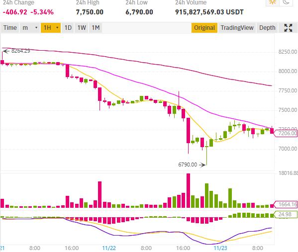 cours bitcoin btc chute de 10%