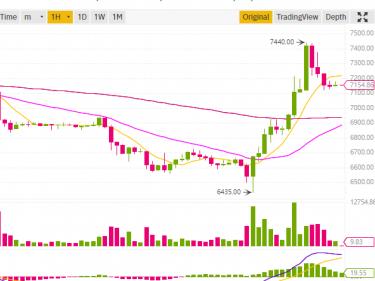 Bitcoin BTC remonte à 7440$