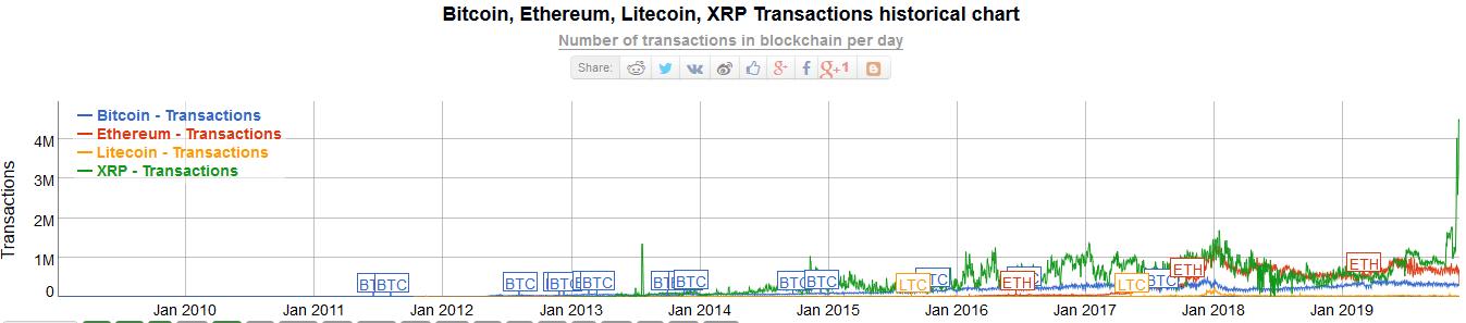 Comparaison volume de transactions bitcoin ethereum ripple xrp