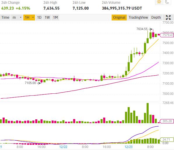 Cours bitcoin en hausse de 6%