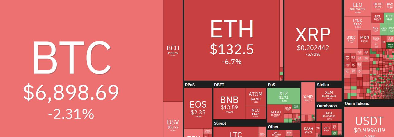 Le cours Bitcoin BTC tombe à 6836$, chute du cours Ripple XRP à 0,20$ et Ethereum à 127$