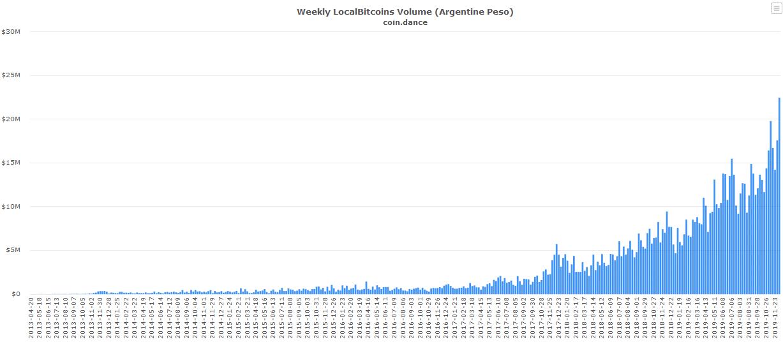 Le volume d'échange de Bitcoin en Argentine encore plus haut