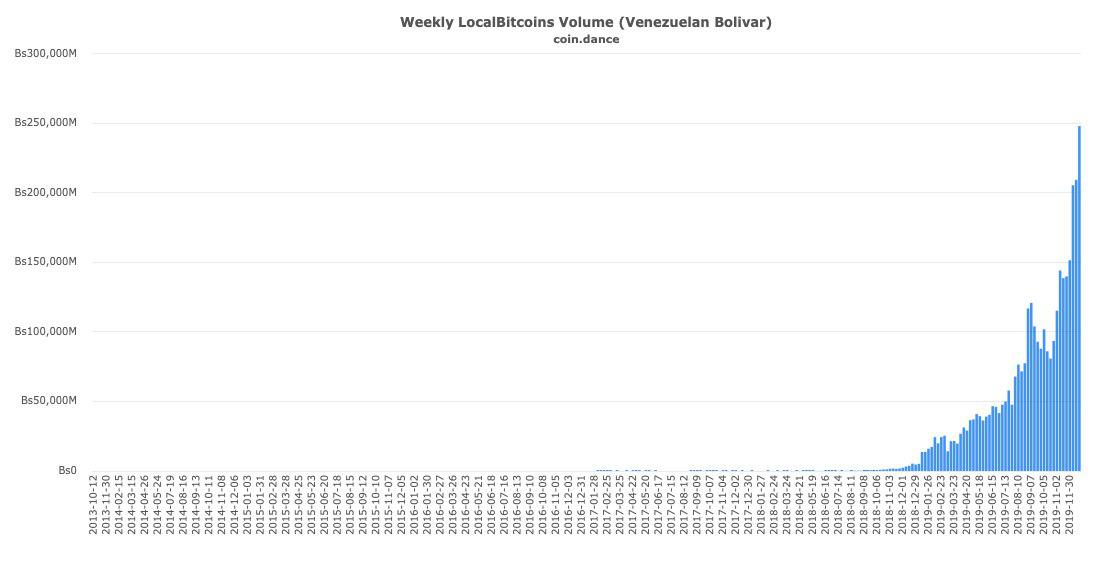 Volume échange bitcoin au venezuela sur localbitcoins