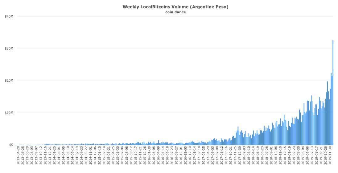 Volume échange bitcoin en argentine sur localbitcoins