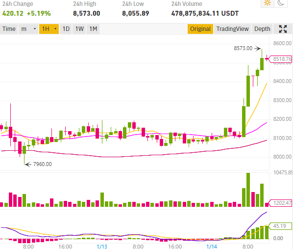 Cours bitcoin casse les 8500 dollars sur binance