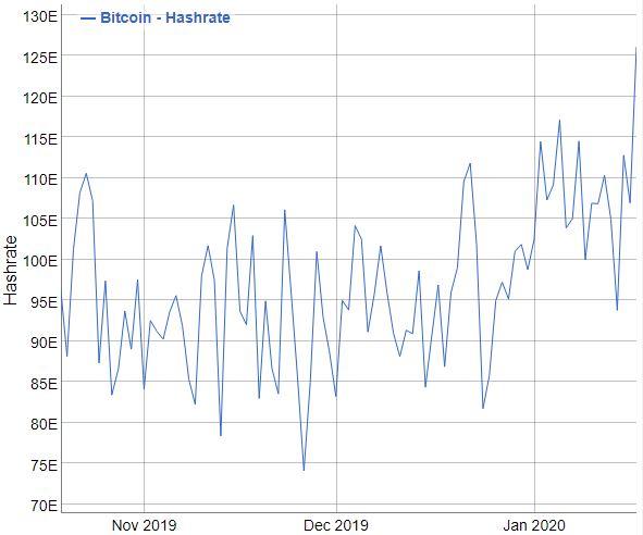 Le Bitcoin hash rate au plus haut depuis fin 2019