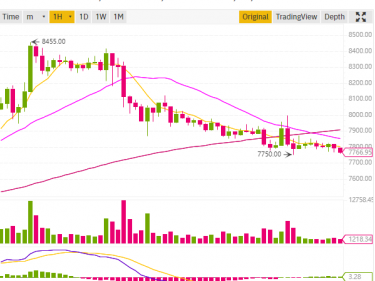 Le cours Bitcoin BTC redescend au niveau des 7700 dollars, cours Ethereum à 135$