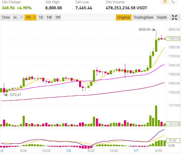 Le cours Bitcoin atteint 8000$, le cours Ripple XRP en hausse de 12% !