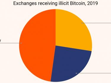Les courtiers crypto de gré à gré auraient permis le blanchiment de millards de dollars en Bitcoin