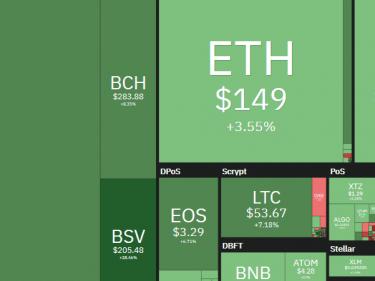 Pump du cours Bitcoin BTC qui casse la barre des 8500 dollars