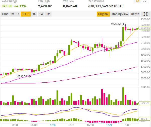 prix de Bitcoin 9420$