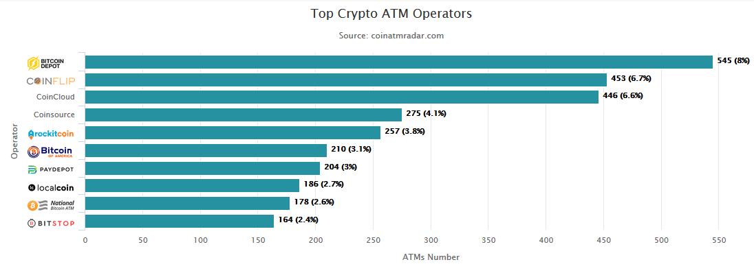Bitcoin atm dans le monde