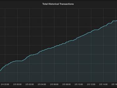 Bitcoin dépasse les 500 millions de transactions depuis sa création