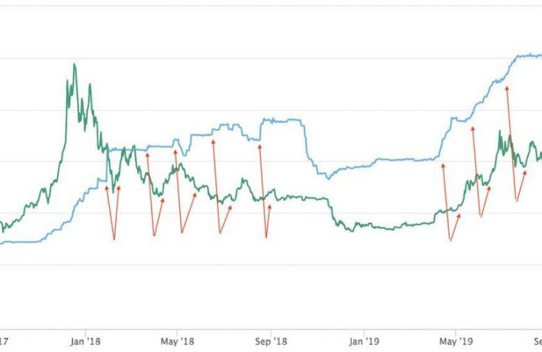 Hausse du cours Bitcoin après émission de tether usdt