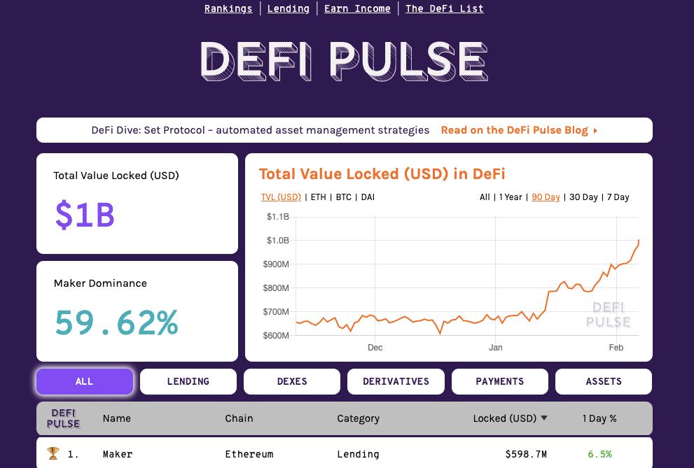 La finance décentralisée (DEFI) compte déjà 1 milliard de dollars en actifs crypto
