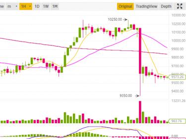 Le cours Bitcoin BTC fait un flash crash de 800 dollars en quelques minutes