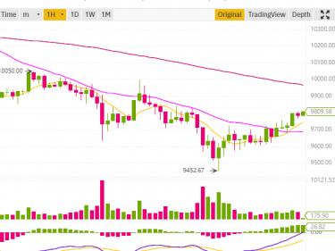 Le cours Bitcoin chute à 9452 dollars et rebondit