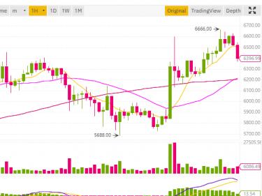 Le cours Bitcoin remonte à plus de 6600 dollars après l'annonce de la Réserve Fédérale Américaine