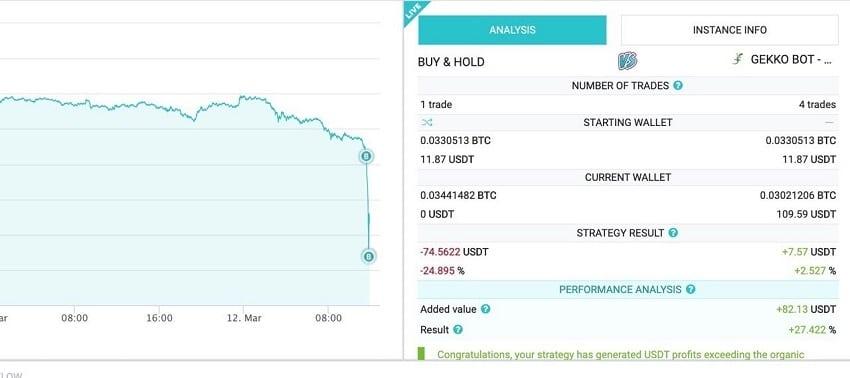 Réaction bot crypto chute cours bitcoin