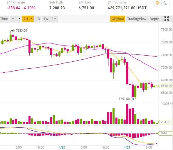 Le cours Bitcoin baisse après la chute du prix du baril de pétrole sous 0 dollar