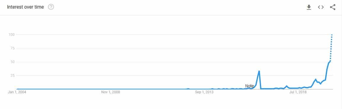 Les recherches sur Google pour Bitcoin Halving sont en forte hausse