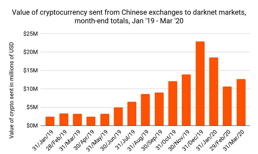 achat bitcoin darknet par chinois