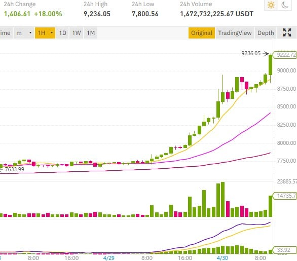 cours bitcoin à 9200 dollars