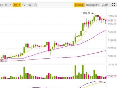 Fomo du halving BTC, le cours Bitcoin repasse le niveau symbolique des 10 000 dollars