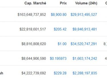Le stablecoin Tether USDT devient la 3è cryptomonnaie en termes de capitalisation boursière devant Ripple XRP