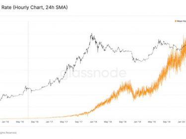 Le taux de hachage de Bitcoin (Bitcoin hash rate) bat de nouveaux records à la veille du halving de BTC