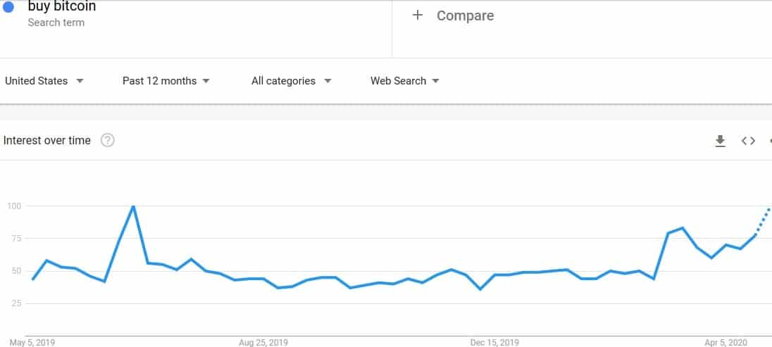 buy bitcoin on google trends