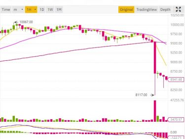 chute du cours bitcoin de 1600 dollars avant le halving