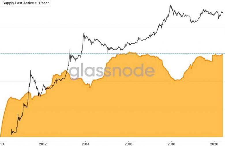 60% des Bitcoins n