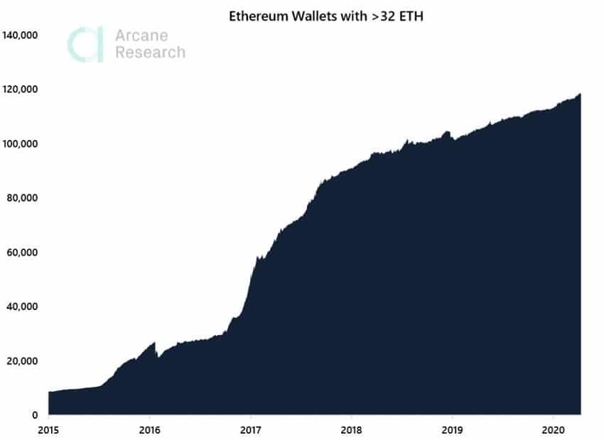 En perspective du staking Ethereum, les adresses avec 32 tokens ETH augmentent