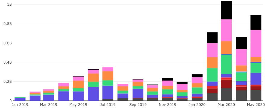 Grâce au yield farming de la DeFi, les volumes des échanges crypto décentralisés DEX sont au plus haut