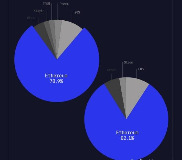 La blockchain Ethereum représente 80% des smart contracts et applications décentralisées Dapps