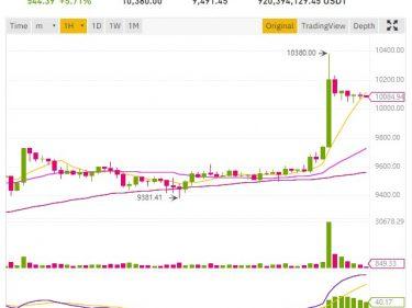 Pump du cours Bitcoin BTC à 10380 dollars