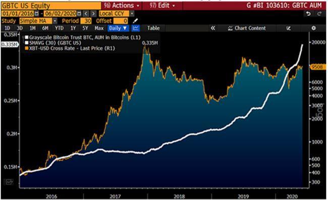 Selon une étude Bloomberg, le cours Bitcoin va remonter à 20 000 dollars en 2020