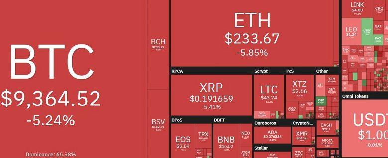 baisse cours bitcoin et altcoins