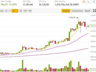 Le cours Bitcoin BTC continue sa montée et atteint les 11395 dollars