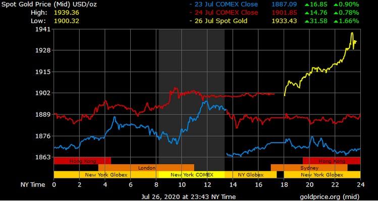 prix de l'or monte